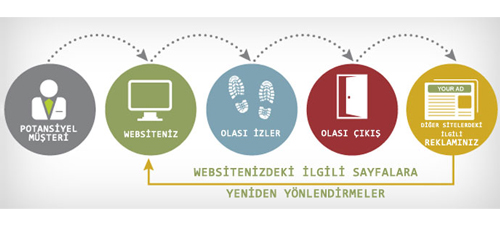 google-adwords-remarketing-nasil-yapilir.jpg